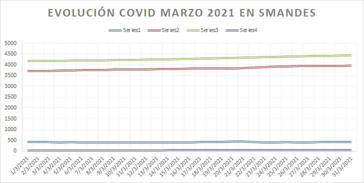 Evolucion covid marzo 2021