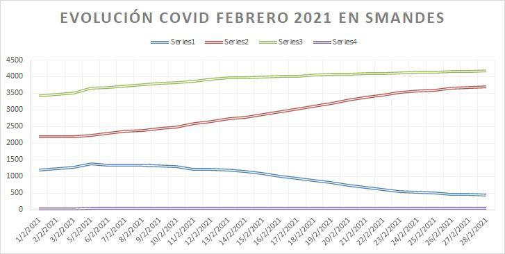 Evolucion covid febrero 2021